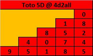 4d2all 4d Prediction Chart Tips 29 10 2011 Magnum 4d Damacai - Ajilbab