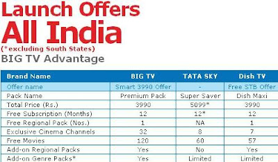 Reliance Big TV launch offer