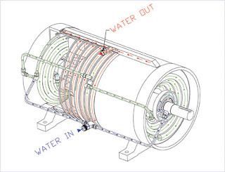 Symphoney engineering for Liquid cooled ac motor