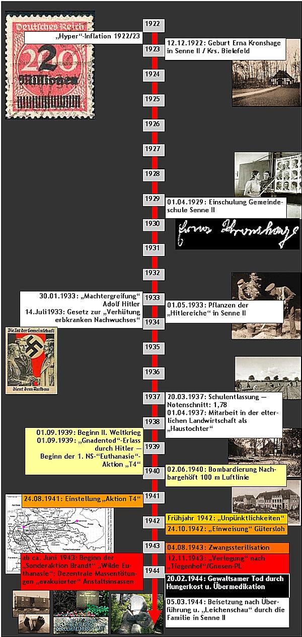Zeitschiene Erna Kronshage 1922 - 1944