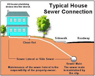 how to clean up sewer backup