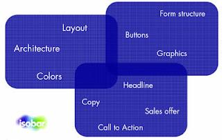 elementi di design da considerare per landing page di successo
