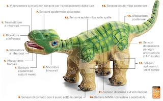 giocattolo del futuro: Pleo il piccolo robot dinosauro