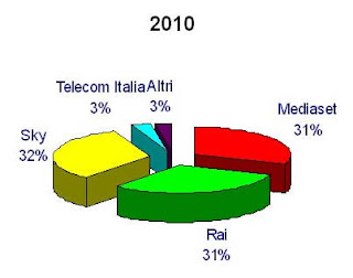 Grafici quote di mercato operatori TV 2010