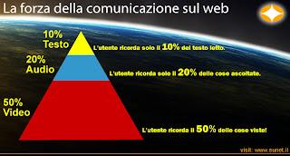 la forza della comunicazione sul web!