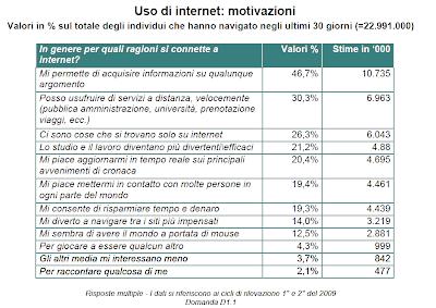 ricerca utilizzo internet in italia