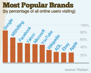 i brand più popolari visitati online dagli utenti del mondo
