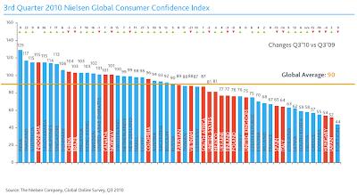 statistiche consumatori e ripresa economica. Prospettive dei consumatori negli stati del mondo