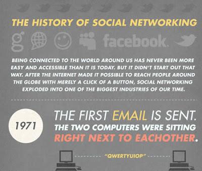 la storia del social networking in un grafico