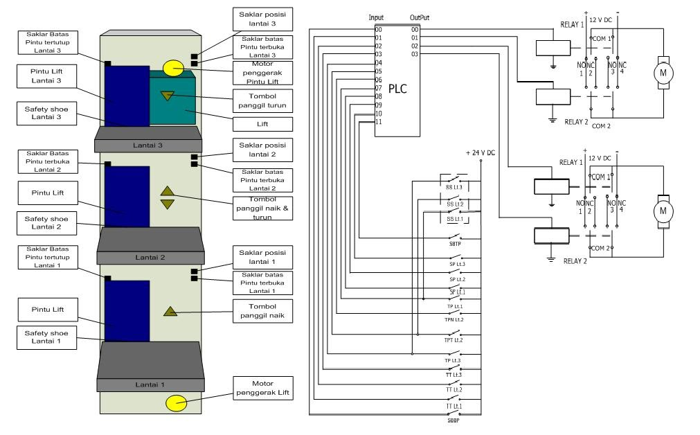 Default Workshop  Lift 3 Lantai  Plc