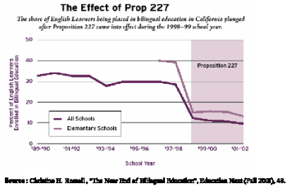 proposition 227