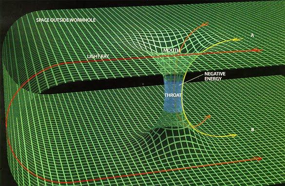 Wormhole : portal ruang dan waktu