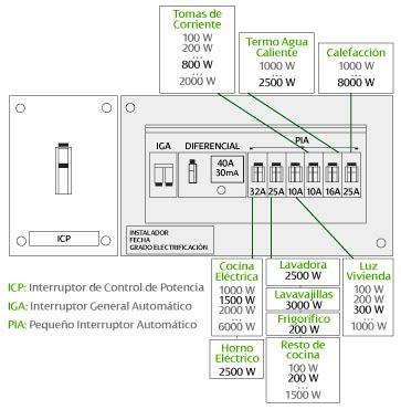 Tecnolotic cuadro general de mando y proteccion - Interruptor general automatico ...
