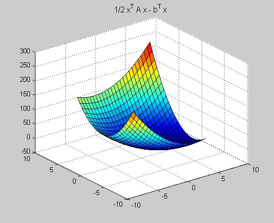 Vector space polynomials examples