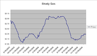 Shady Gas Price Chart