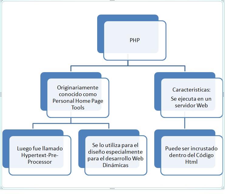 Mi Sitio Web: PHP