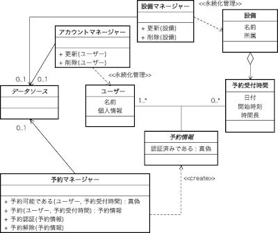 予約システムのクラス図