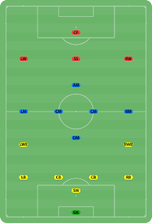Soccer For All Football Positions