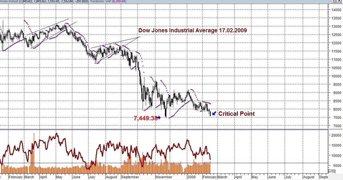 ** Malaysian-Shares Blogspot **: DOW JONES In A Critical Points.