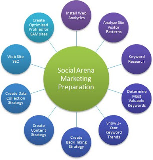 Definition of marketing terms