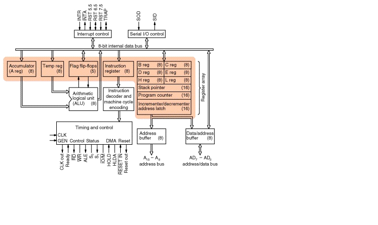 Microprocessors and microcontrollers for Architecture 8085