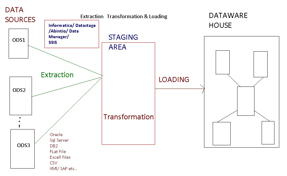 What is Datawarehousing    Architecture       interview questions