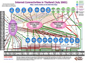 Internet Connectivities in Thailand