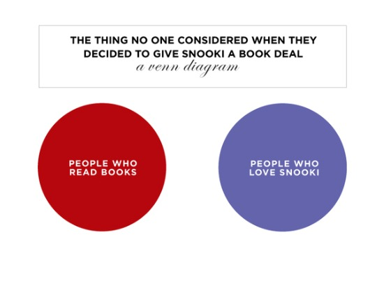 Literary Musings Snooki Vs People Who Read A Venn Diagram