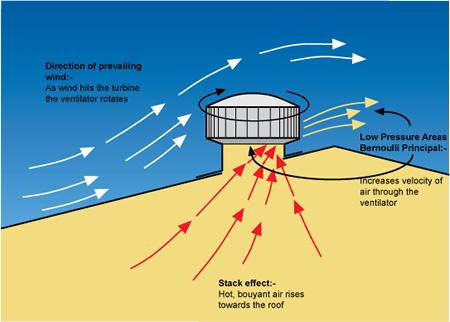 Turbin Ventilator Untuk Rumah Tinggal Bikin Sejuk