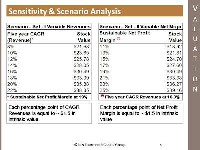 sensitivity scenario analysis
