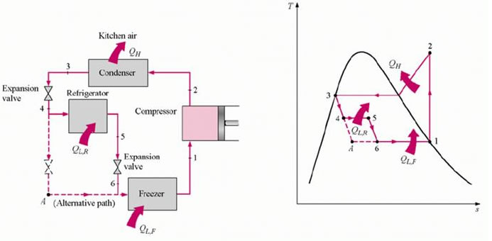 vapor compression refrigeration cycle engineering essay Example 15 given: a vapor compression refrigeration cycle is operating with a saturated evaporating temperature of -20°f and a saturated condensing temperature of.