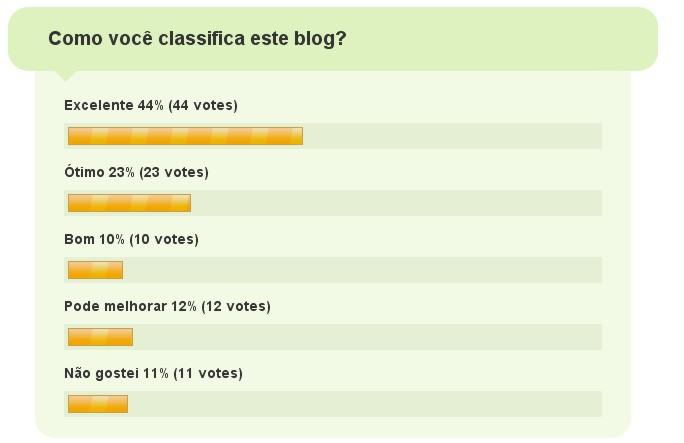 Pesquisa de Qualidade do Blog - Resultado