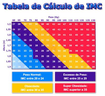 Aprenda a calcular o índice de massa corporal (IMC) Tabela-imc