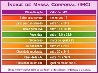 Aprenda a calcular o índice de massa corporal (IMC) Imc_nivel_0