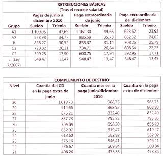 Retribuciones de los funcionarios docentes actualidad for Funcionarios docentes en el exterior