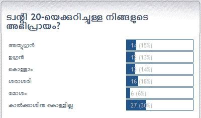 Twenty 20: Chithravishesham Poll Result.