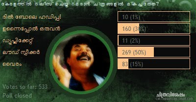 Chithravishesham Poll Analysis: Ramadan Films released in Keralam.