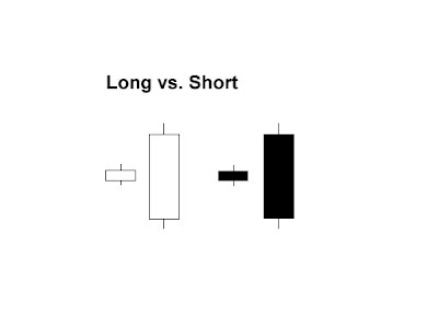 Long dan short dalam forex