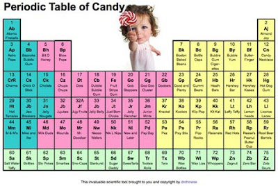 Creative and Cool Uses of the Periodic Table (27) 17