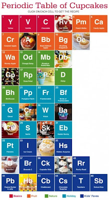 Creative and Cool Uses of the Periodic Table (27) 19
