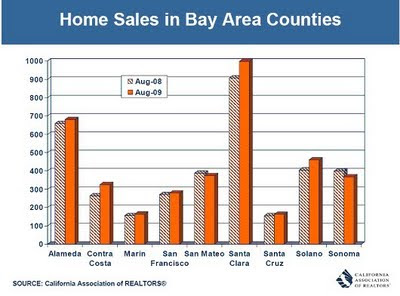 Home Spun: C.A.R. releases California Housing Market Forecast for 2010