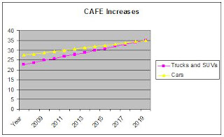 CAFE Increases