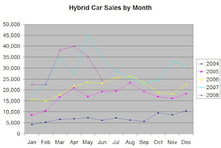 Hybrid Car Sales Through June 2008