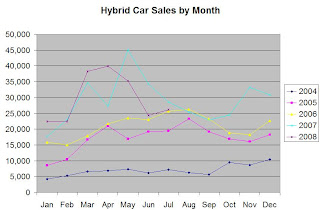 Hybrid Car Sales Figure 2004 to 2008