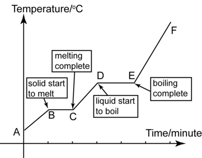 revision topic 2 : heating/cooling process (of naphthelene ...