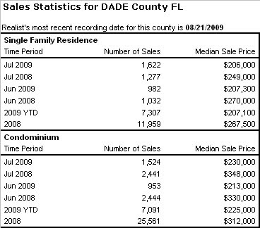 Miami real estate sales - market statistics