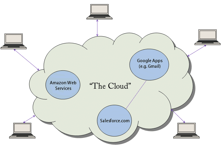 How much is amazon cloud storage review