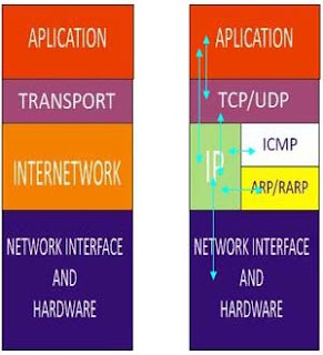 control network protocol Netflow is a network protocol developed by cisco for collecting ip traffic  information and monitoring network traffic by analyzing flow data, a picture of  network.