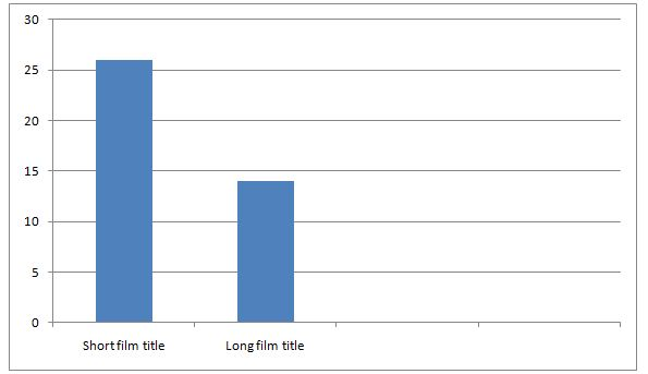 target market graph. our target audience more.
