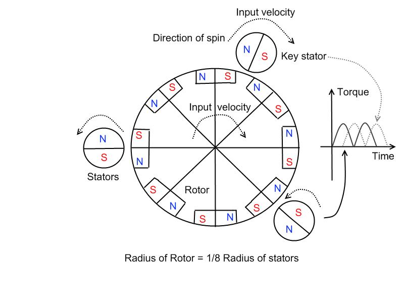 Alternative Energy Ideas Magnetic Motor Theory